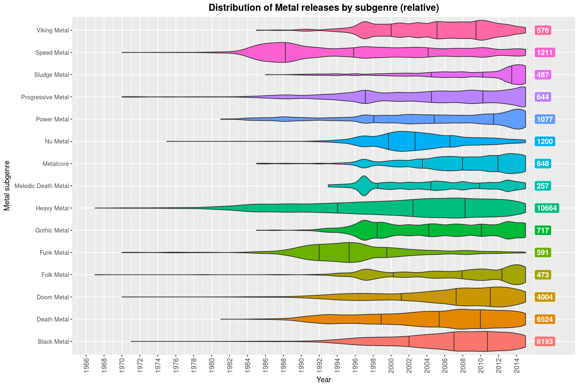 Distribution of Metal releases by subgenre (relative)