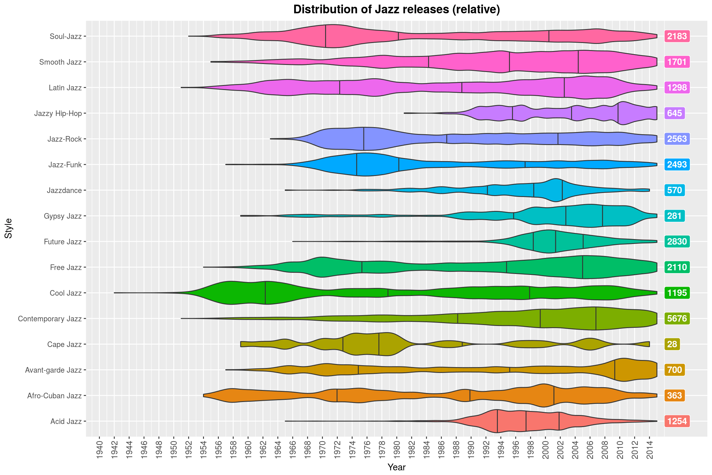 Distribution of Jazz releases (relative)