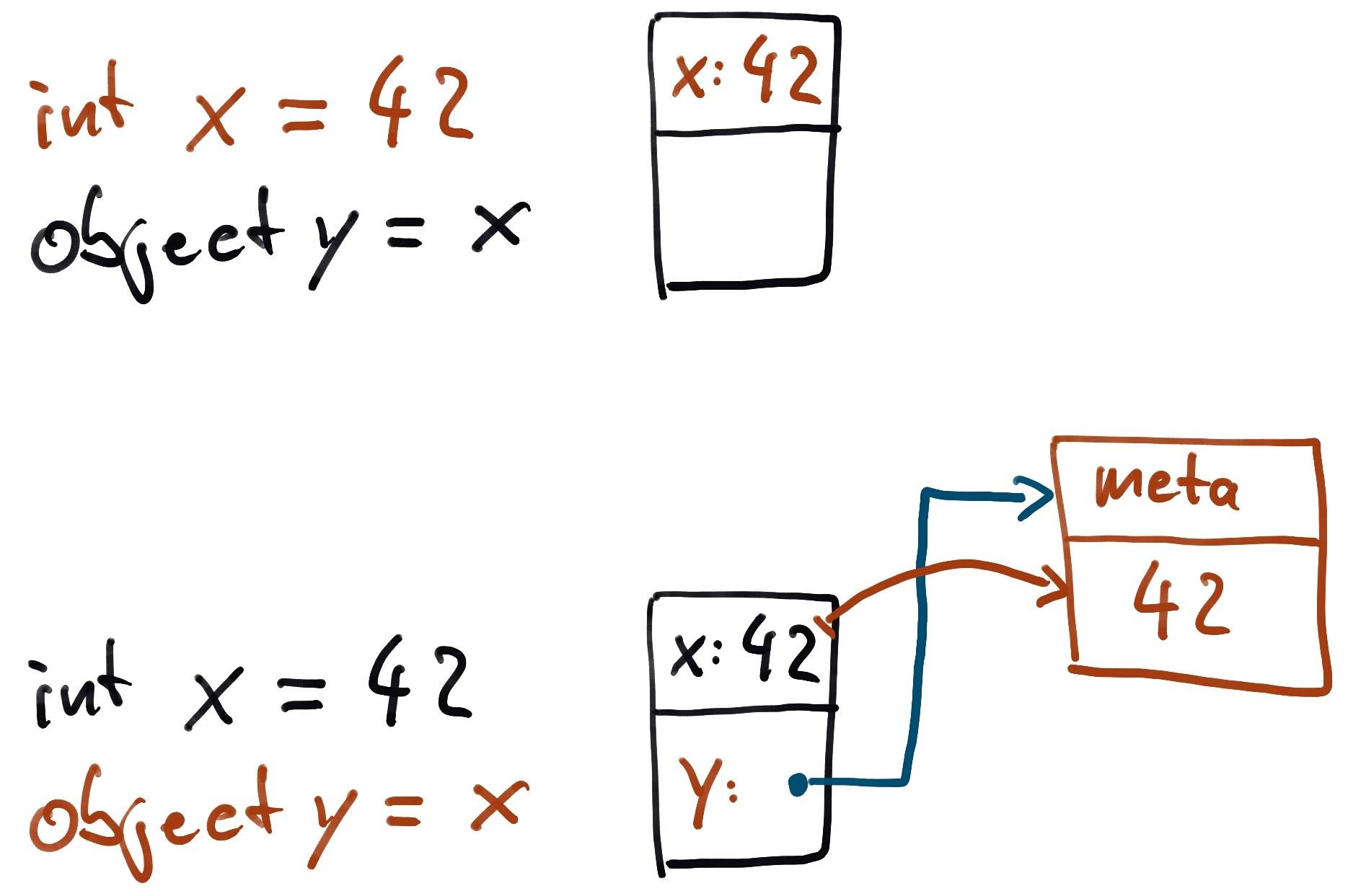 Value Semantics and C# structs