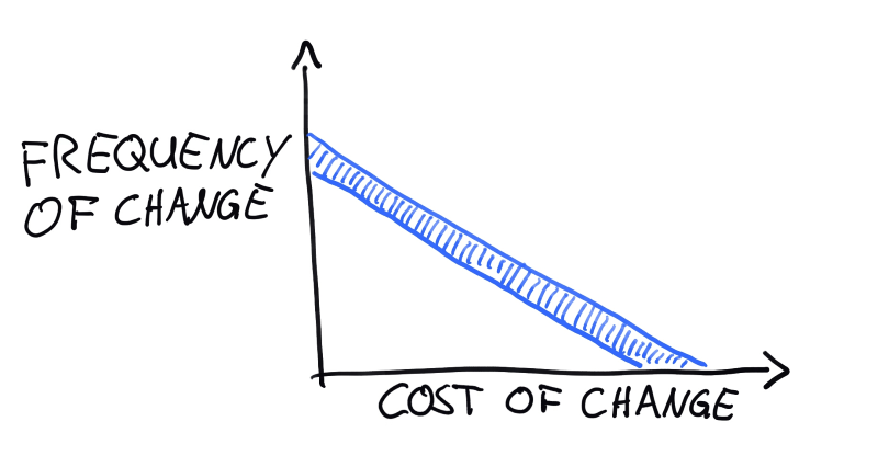 Frequency vs. cost of change